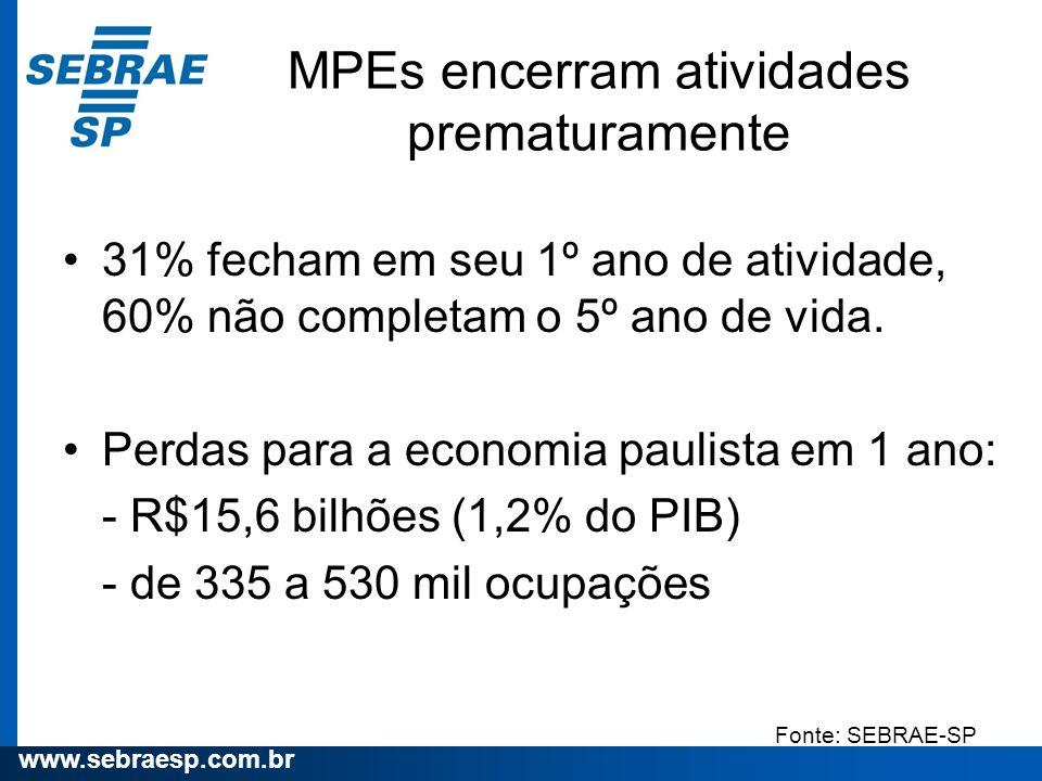 MPEs encerram atividades prematuramente
