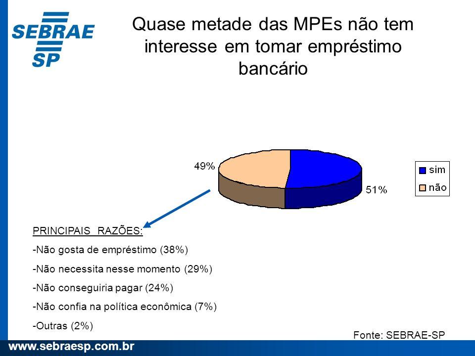 Quase metade das MPEs não tem interesse em tomar empréstimo bancário