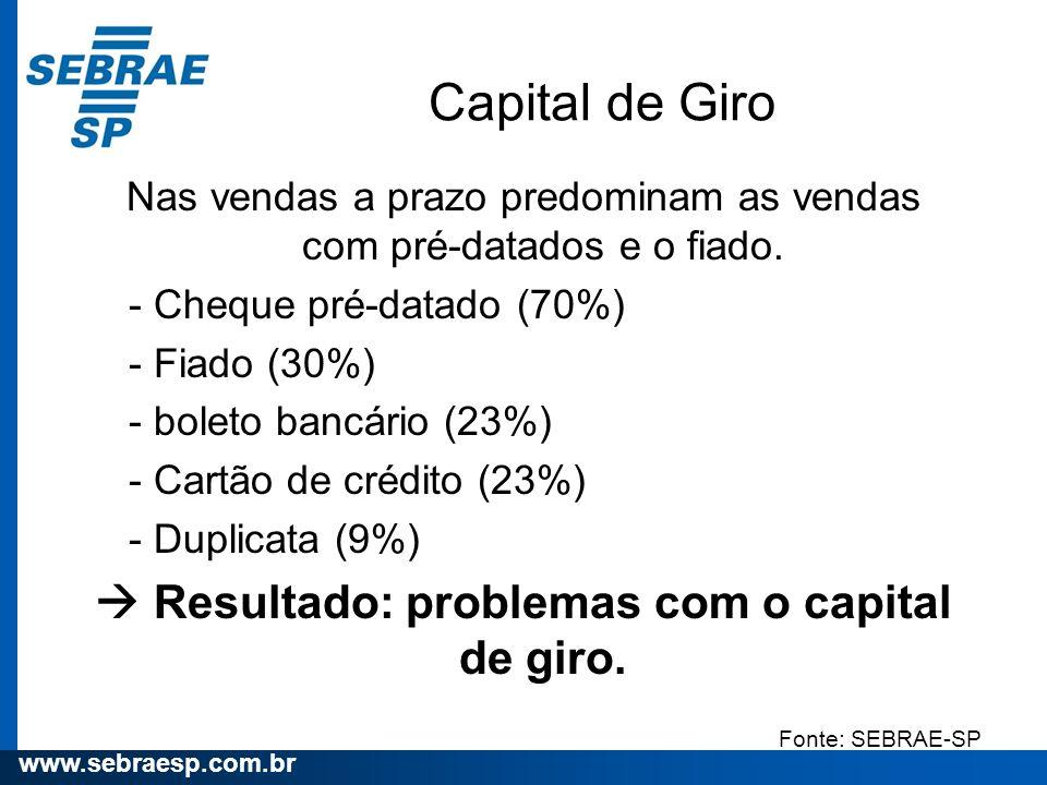  Resultado: problemas com o capital de giro.