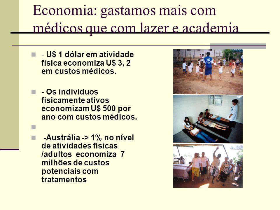 Economia: gastamos mais com médicos que com lazer e academia