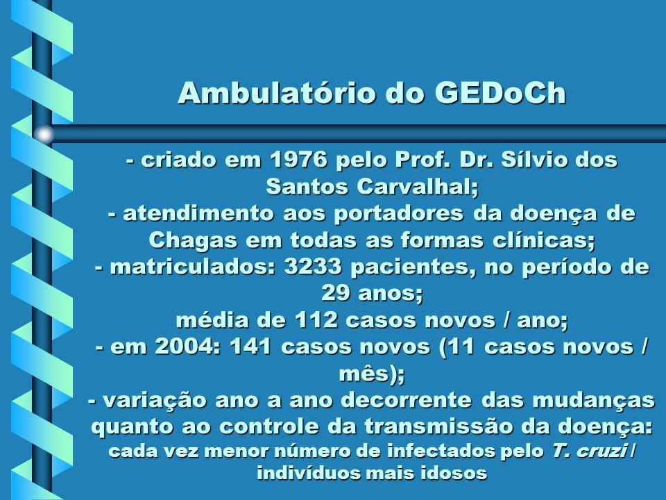 Ambulatório do GEDoCh - criado em 1976 pelo Prof. Dr