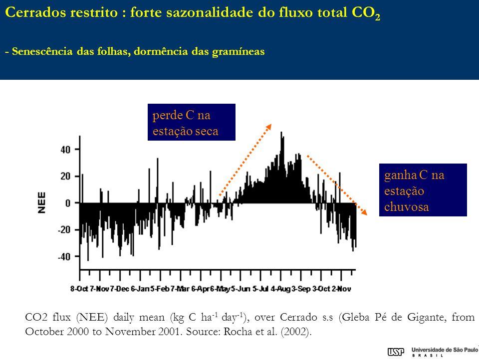 Cerrados restrito : forte sazonalidade do fluxo total CO2