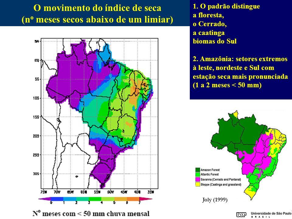 O movimento do índice de seca (no meses secos abaixo de um limiar)