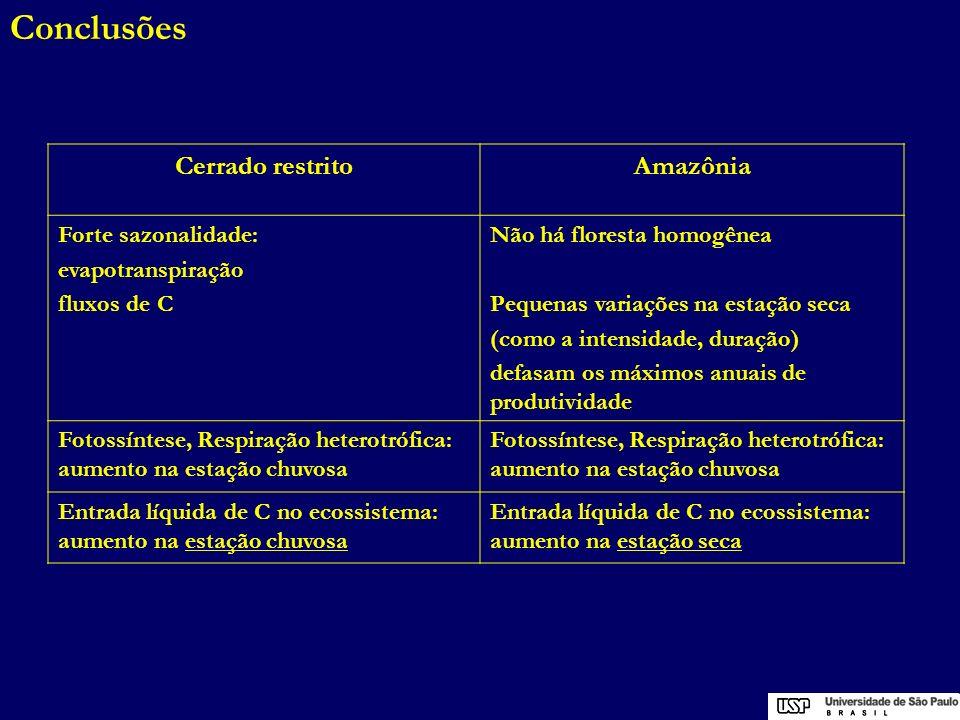 Conclusões Cerrado restrito Amazônia Forte sazonalidade: