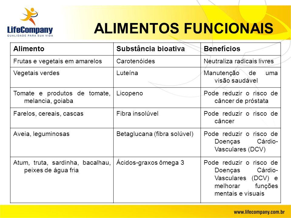 ALIMENTOS FUNCIONAIS Alimento Substância bioativa Benefícios