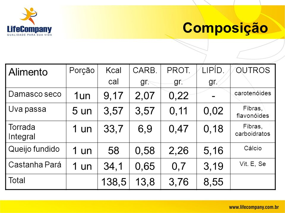 Composição Alimento 1un 9,17 2,07 0,22 - 5 un 3,57 0,11 0,02 1 un 33,7