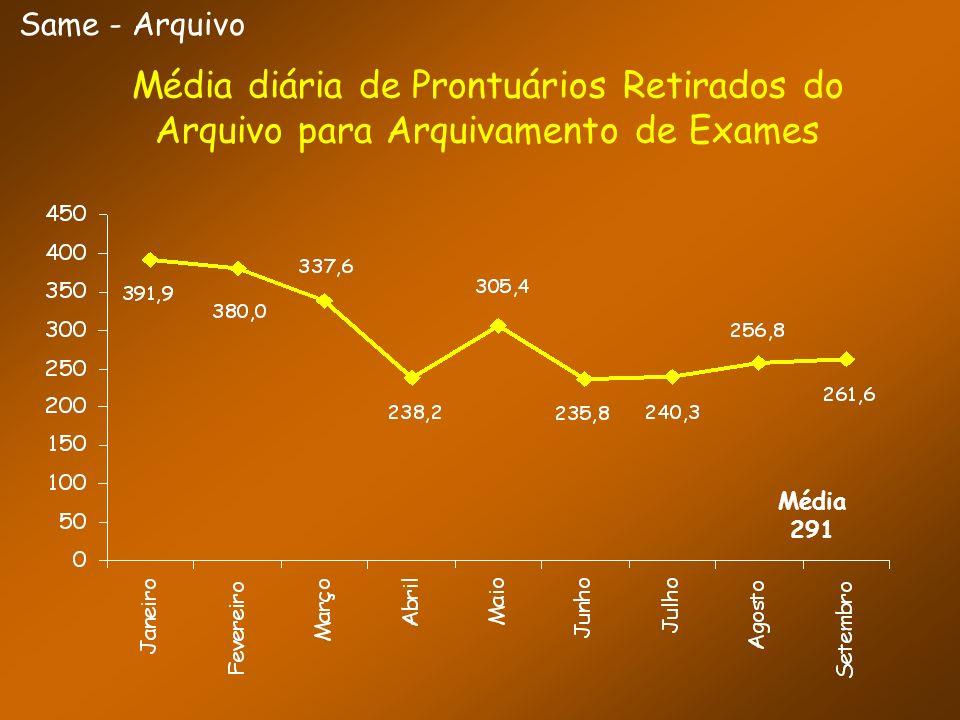 Same - ArquivoMédia diária de Prontuários Retirados do Arquivo para Arquivamento de Exames.