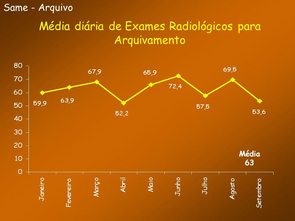 Média diária de Exames Radiológicos para Arquivamento