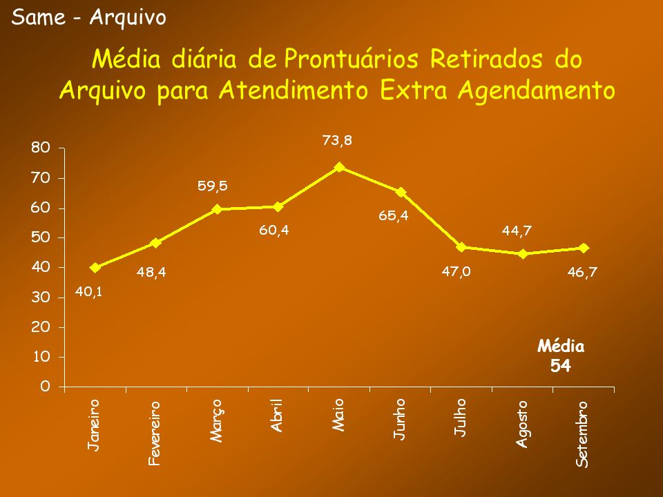 Same - ArquivoMédia diária de Prontuários Retirados do Arquivo para Atendimento Extra Agendamento.