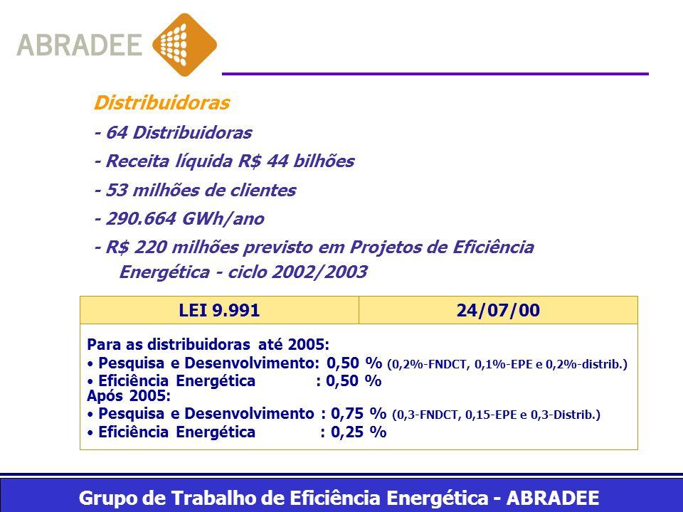 Distribuidoras - 64 Distribuidoras - Receita líquida R$ 44 bilhões