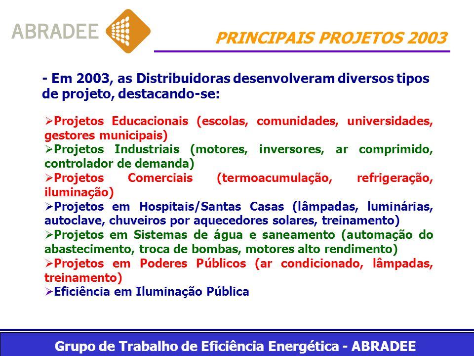 PRINCIPAIS PROJETOS 2003 - Em 2003, as Distribuidoras desenvolveram diversos tipos de projeto, destacando-se:
