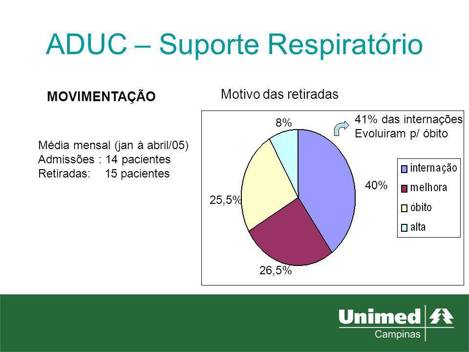 ADUC – Suporte Respiratório
