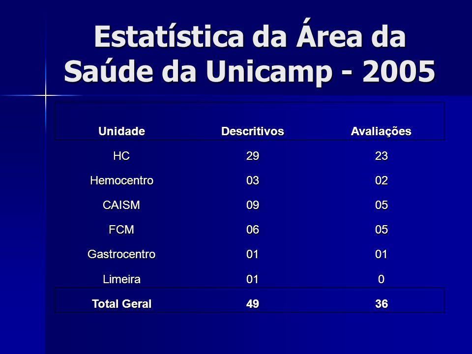 Estatística da Área da Saúde da Unicamp - 2005