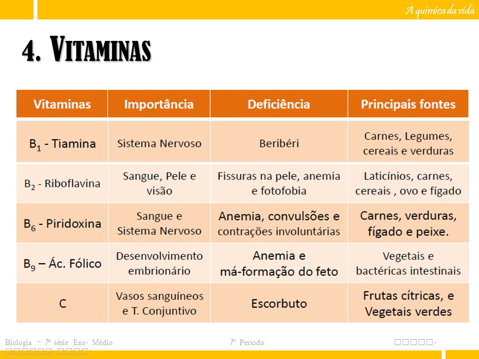 4. Vitaminas A química da vida