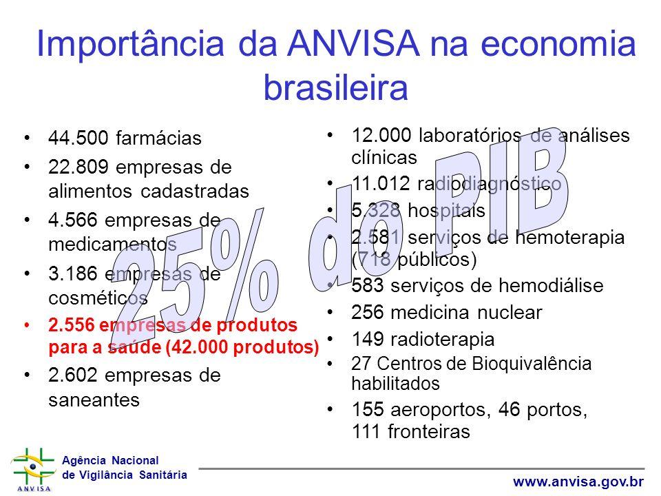 Importância da ANVISA na economia brasileira