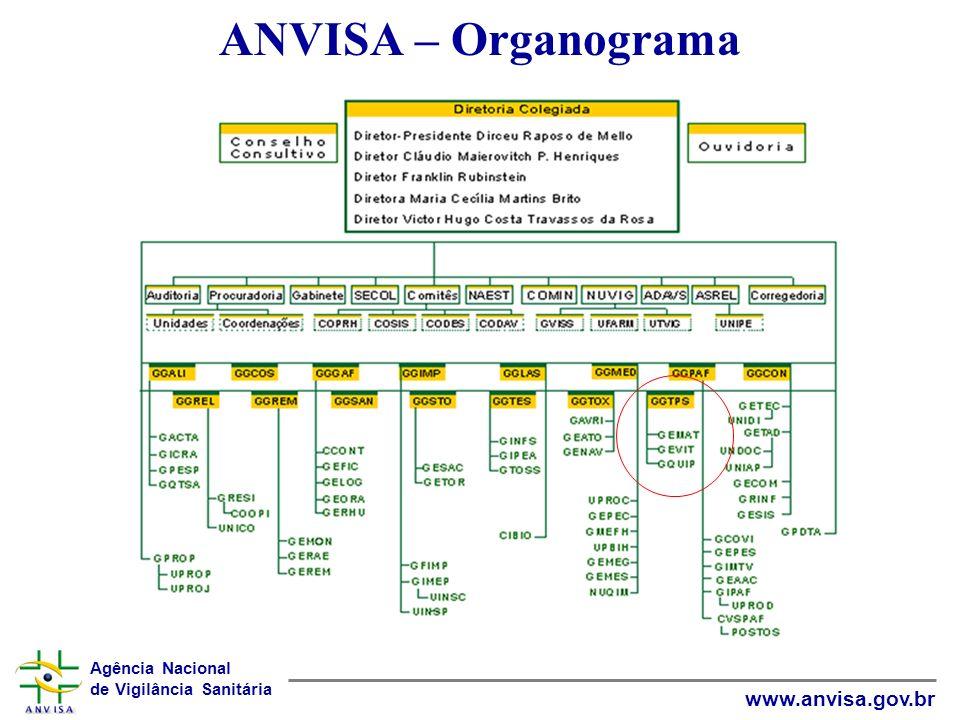 ANVISA – Organograma