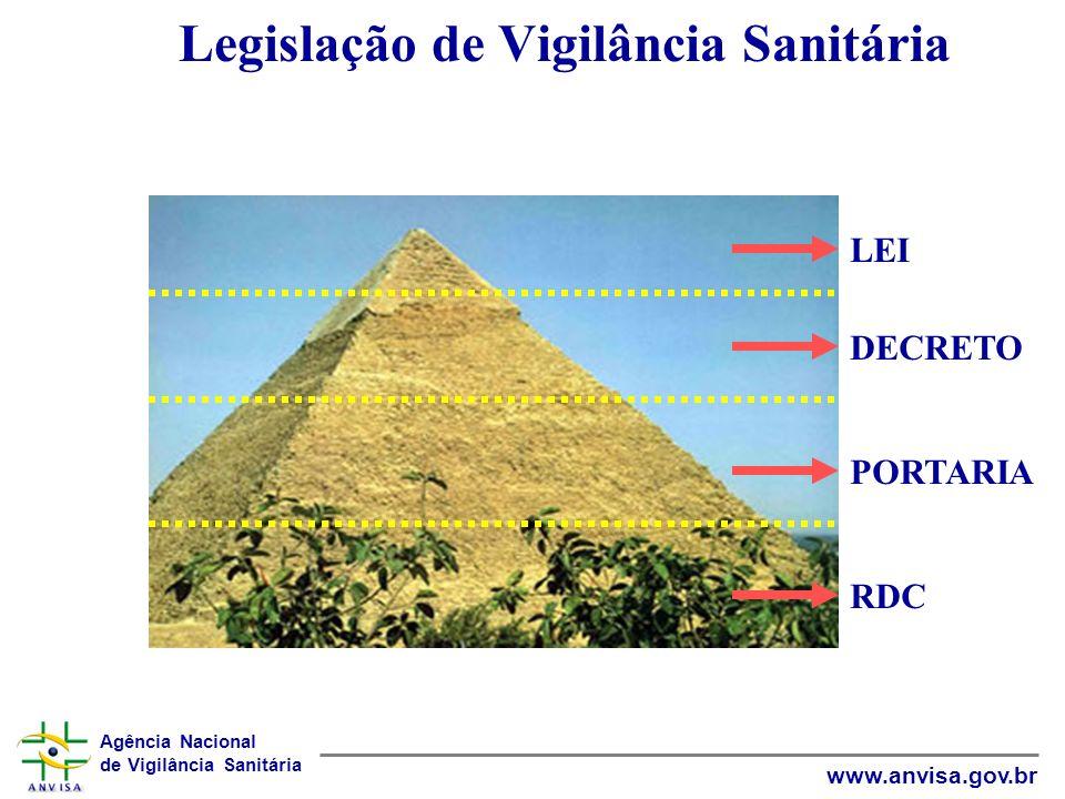Legislação de Vigilância Sanitária