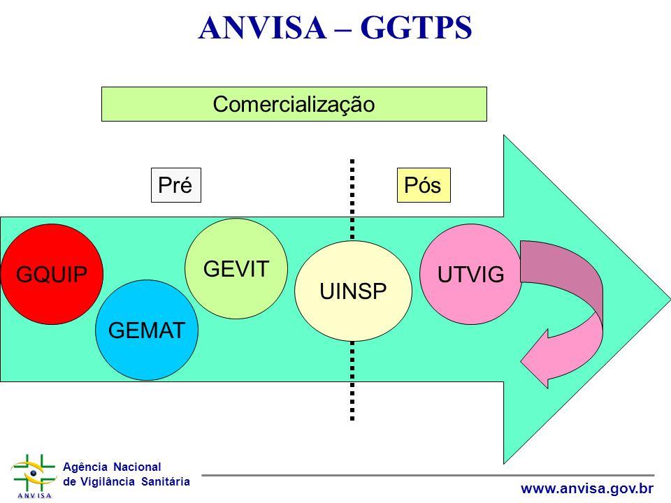 ANVISA – GGTPS Comercialização Pré Pós GEVIT GQUIP UTVIG UINSP GEMAT