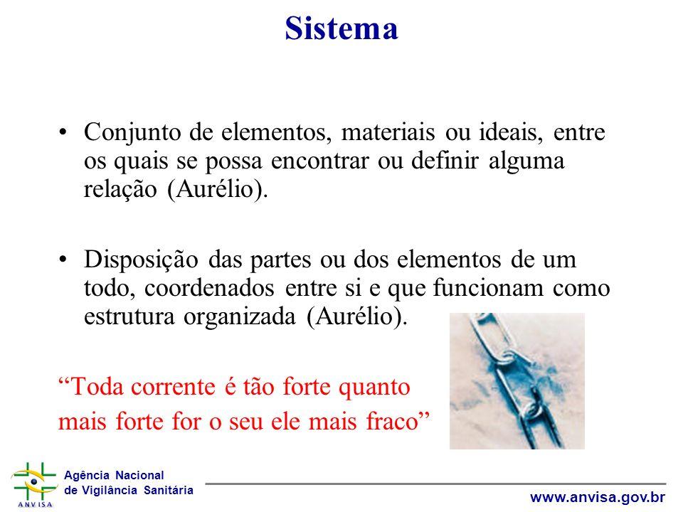 Sistema Conjunto de elementos, materiais ou ideais, entre os quais se possa encontrar ou definir alguma relação (Aurélio).