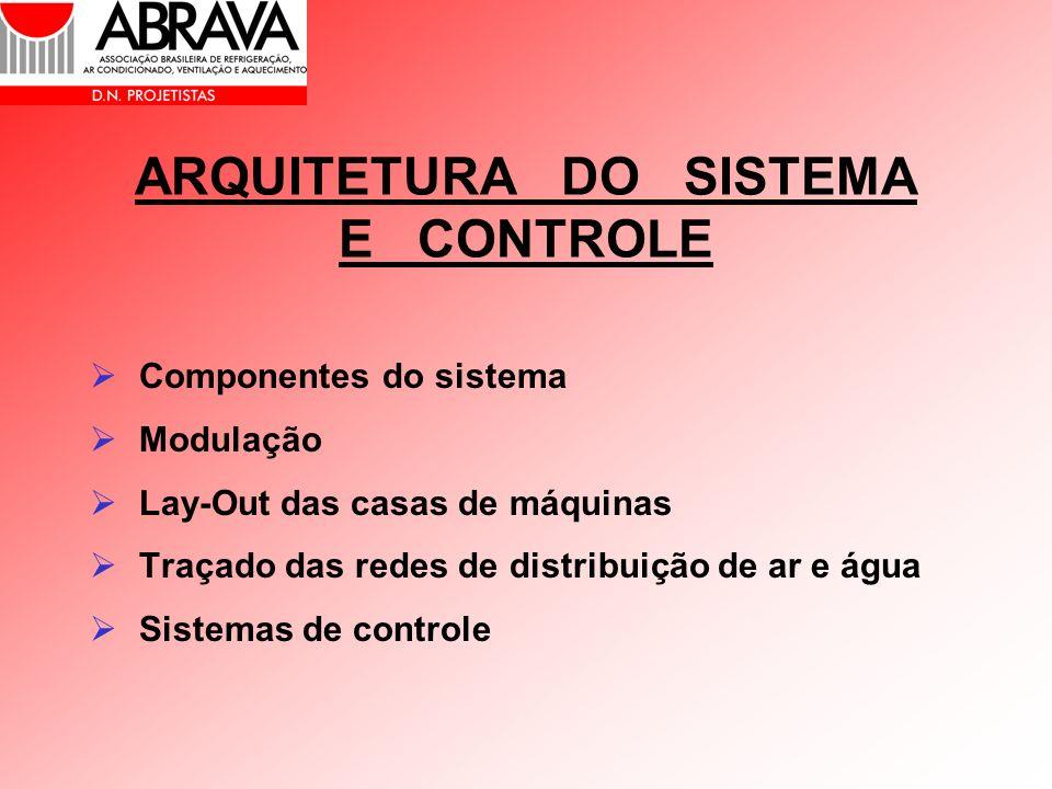 ARQUITETURA DO SISTEMA E CONTROLE