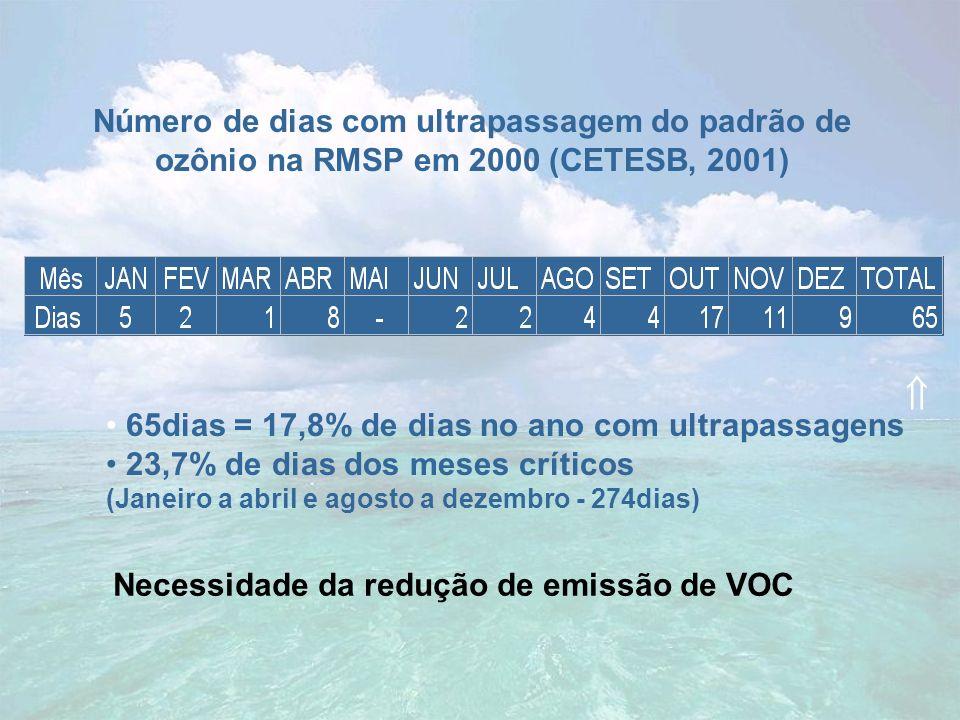 Necessidade da redução de emissão de VOC