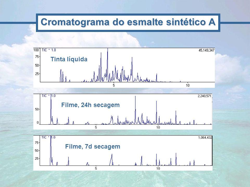 Cromatograma do esmalte sintético A