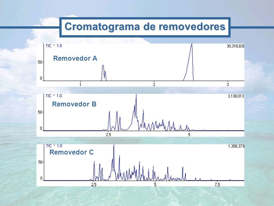 Cromatograma de removedores