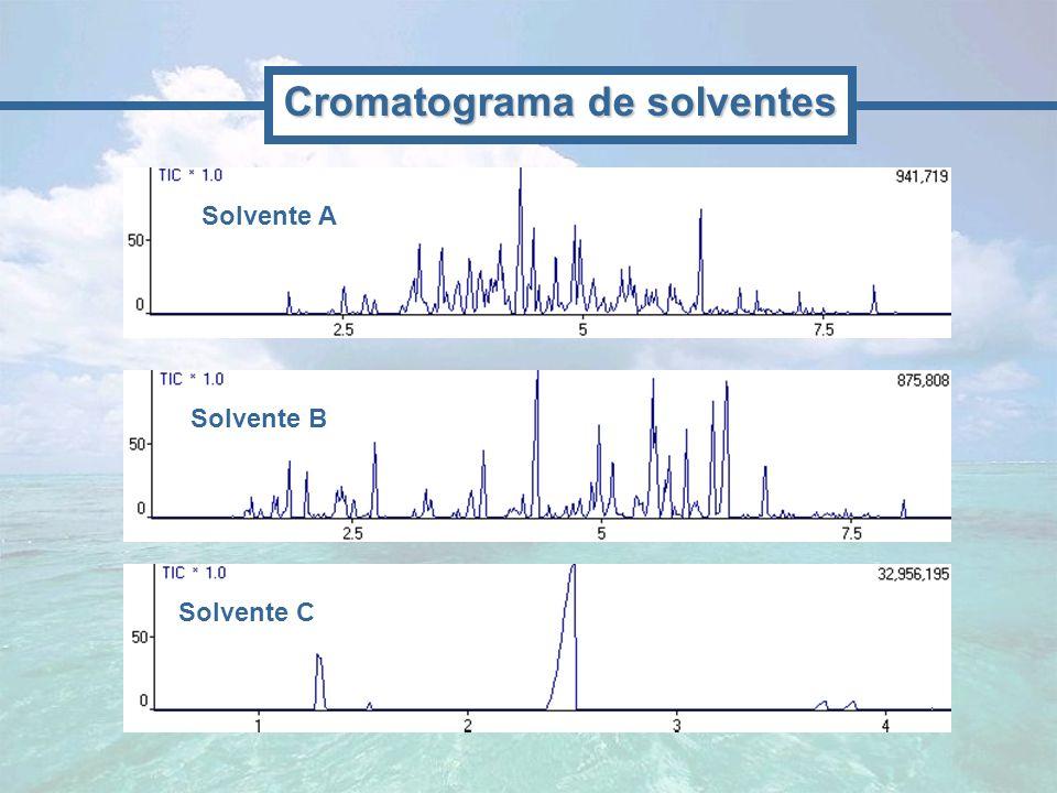 Cromatograma de solventes