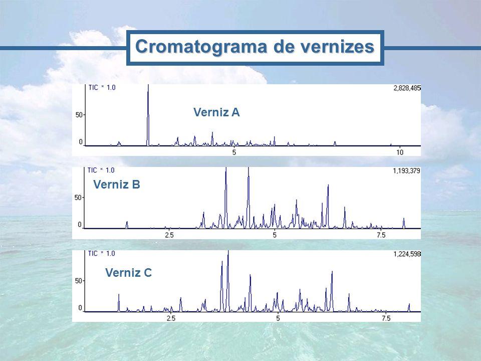 Cromatograma de vernizes