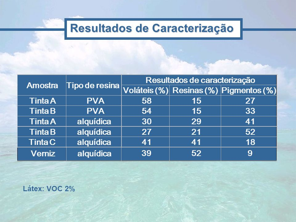 Resultados de Caracterização Resultados de caracterização