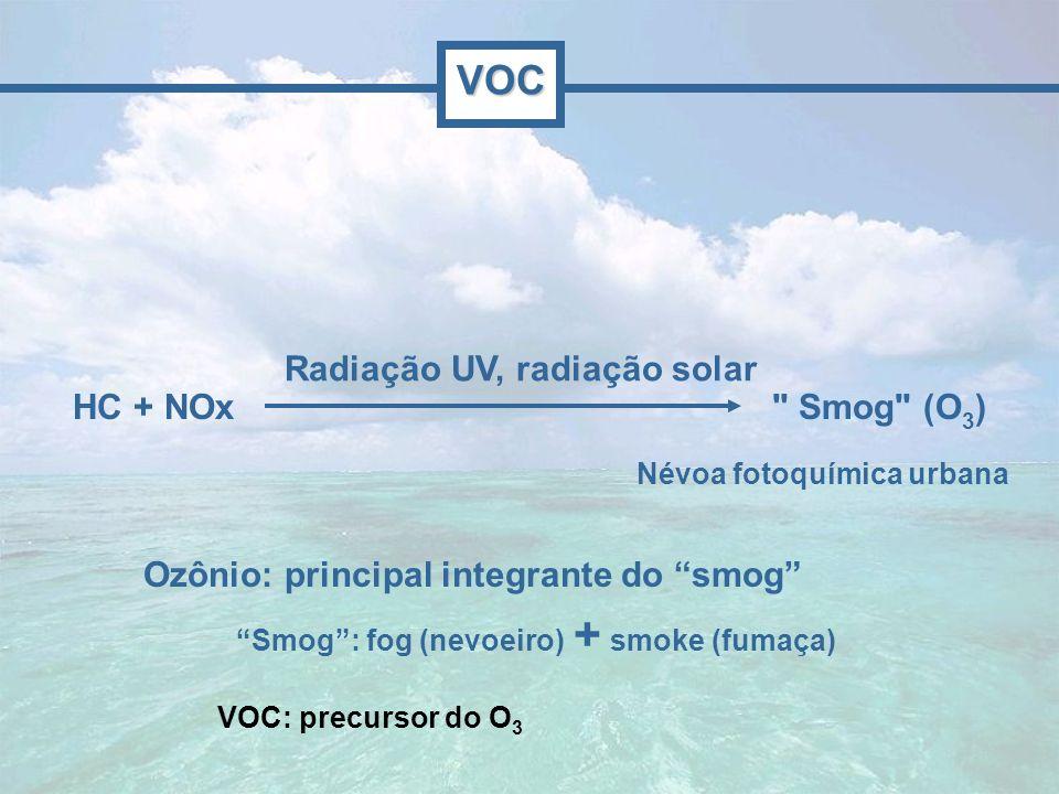 VOC Radiação UV, radiação solar HC + NOx Smog (O3)