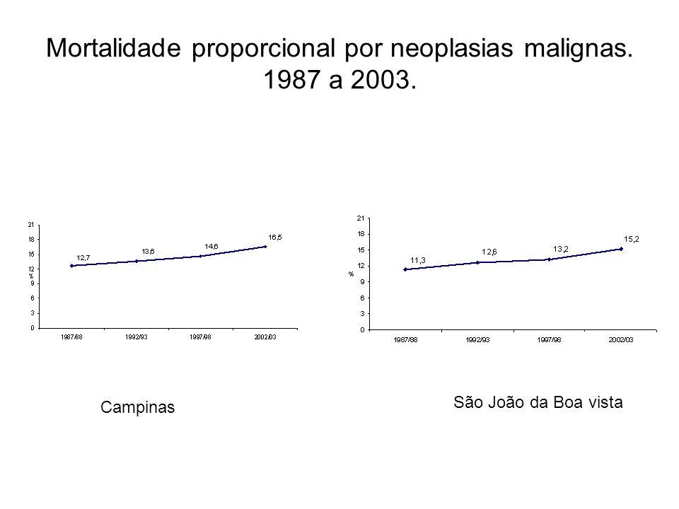 Mortalidade proporcional por neoplasias malignas. 1987 a 2003.