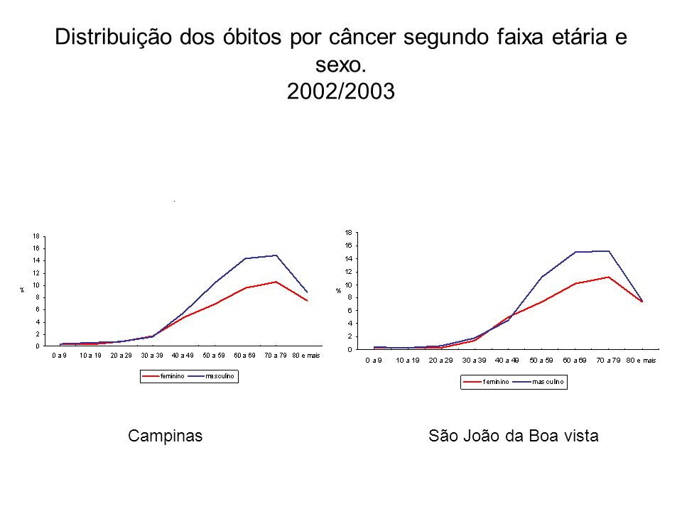 Distribuição dos óbitos por câncer segundo faixa etária e sexo