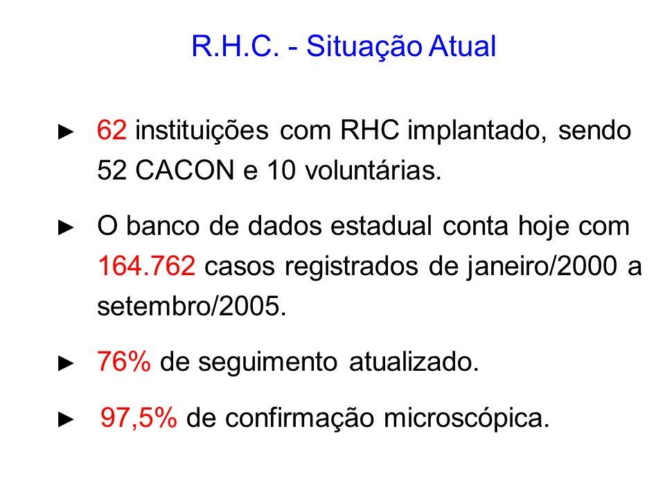 R.H.C. - Situação Atual 52 CACON e 10 voluntárias.