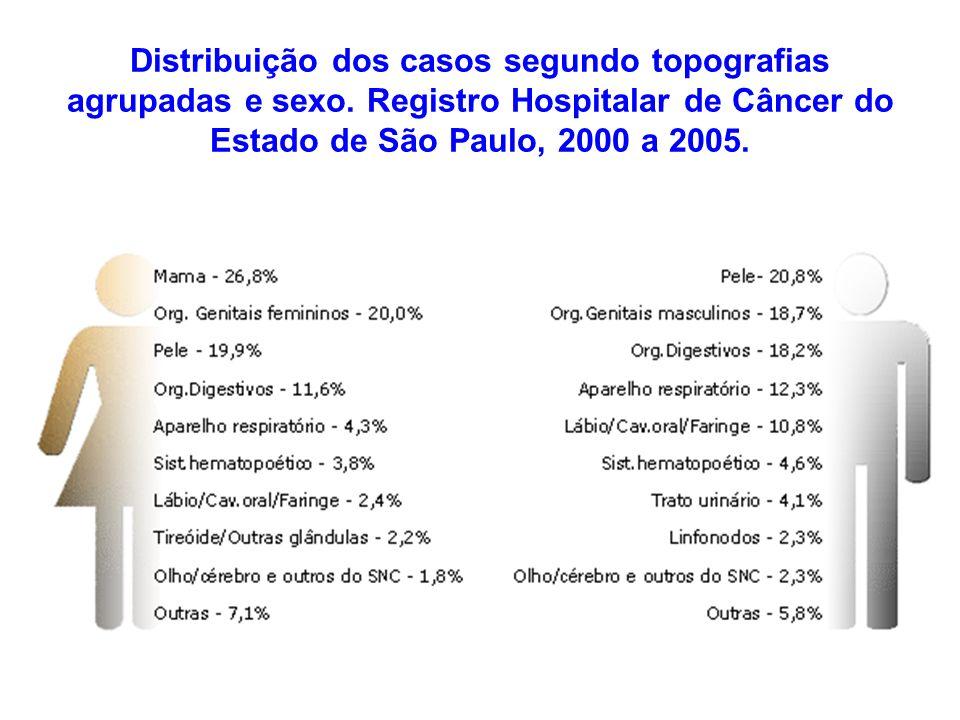 Distribuição dos casos segundo topografias agrupadas e sexo