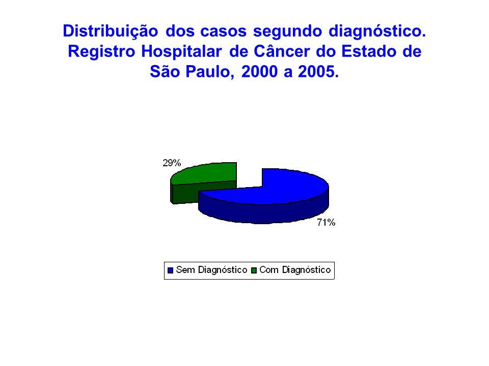 Distribuição dos casos segundo diagnóstico