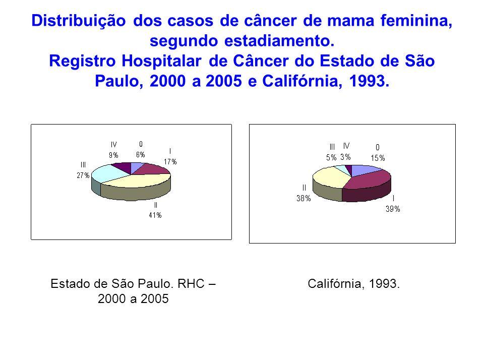 Estado de São Paulo. RHC – 2000 a 2005
