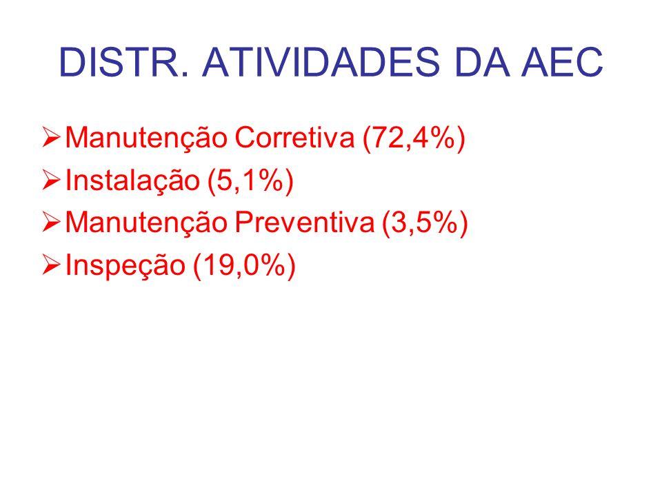 DISTR. ATIVIDADES DA AEC