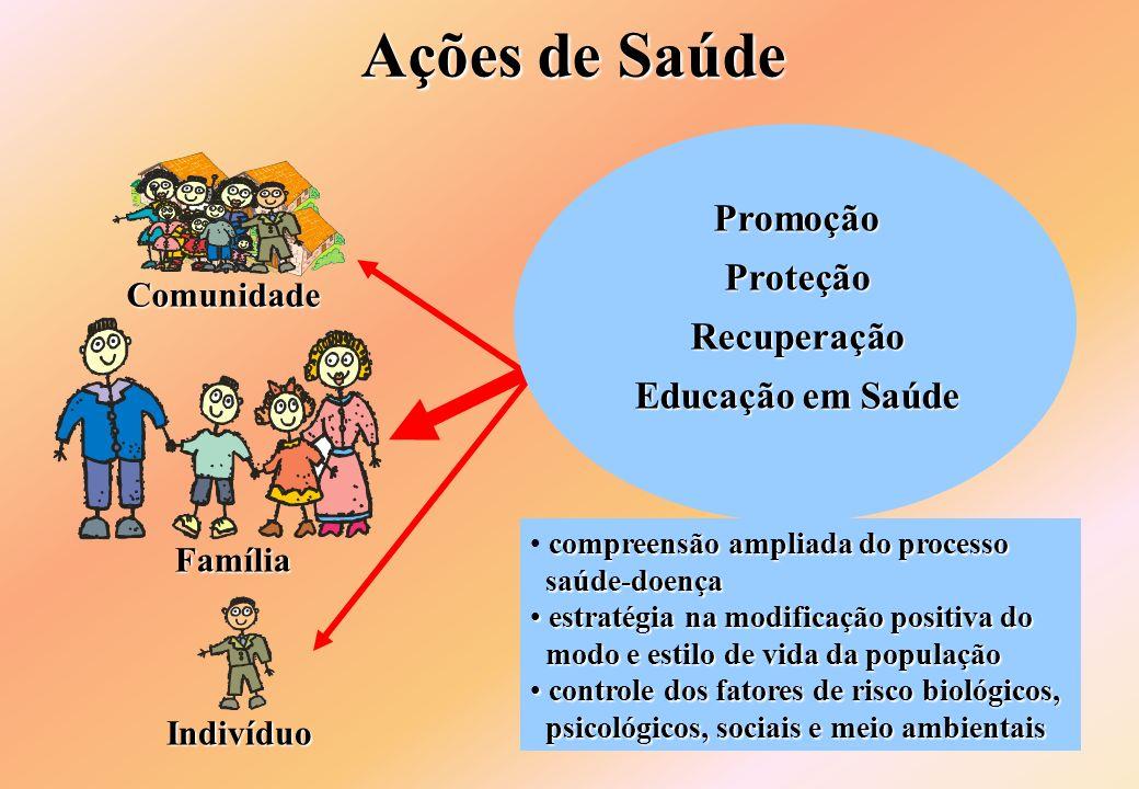 Ações de Saúde Promoção Proteção Recuperação Educação em Saúde