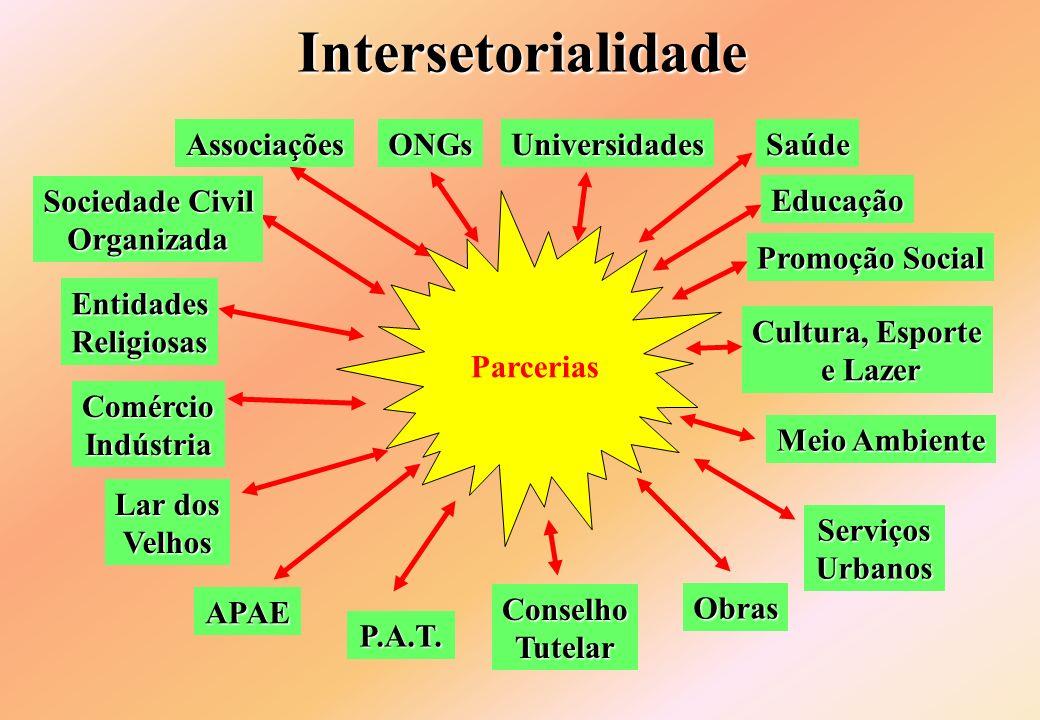 Intersetorialidade P.A.T. Educação Promoção Social APAE Obras