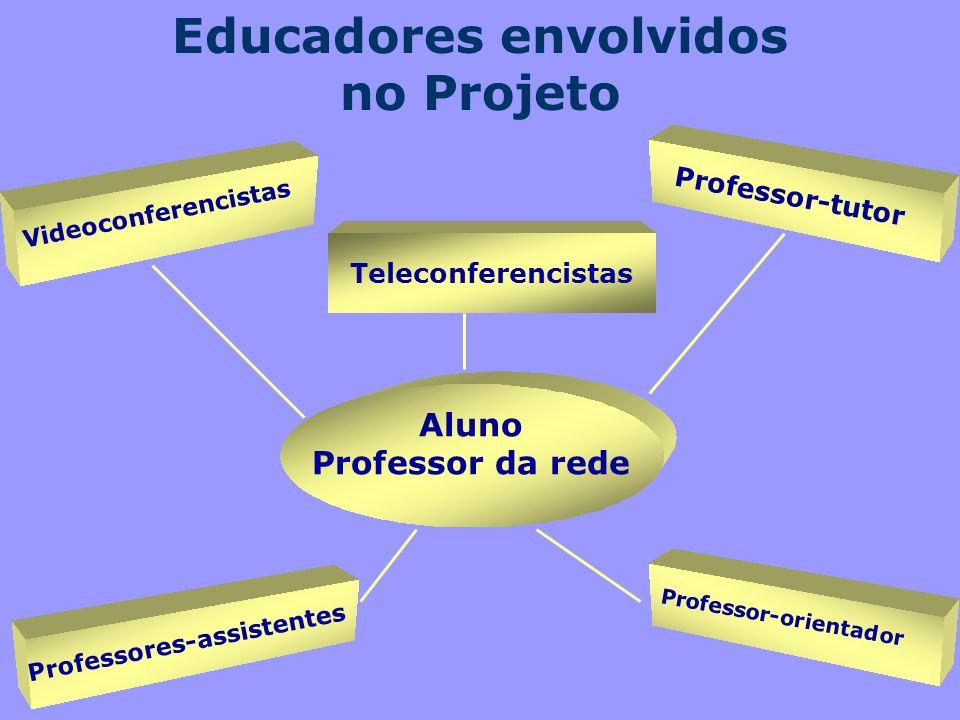 Educadores envolvidos no Projeto