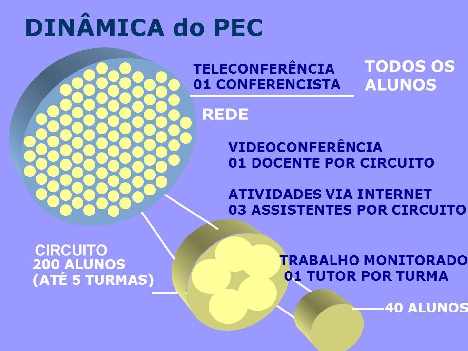 DINÂMICA do PEC TODOS OS ALUNOS REDE CIRCUITO
