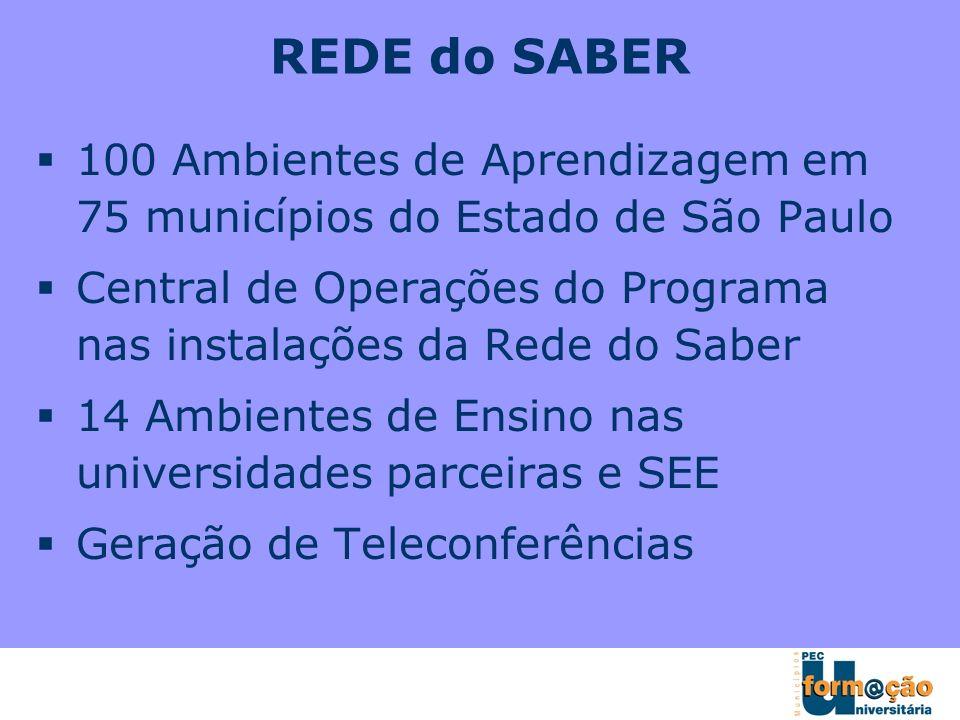 REDE do SABER 100 Ambientes de Aprendizagem em 75 municípios do Estado de São Paulo.