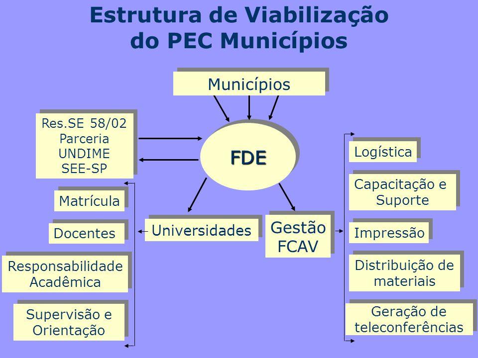 Estrutura de Viabilização do PEC Municípios