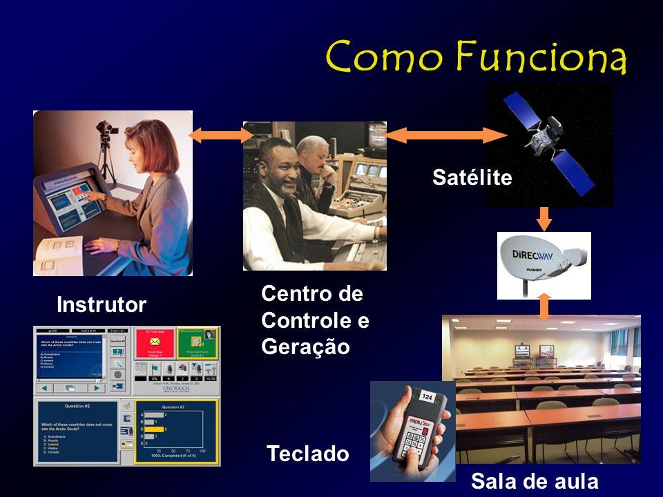 Como Funciona Satélite Instrutor Centro de Controle e Geração