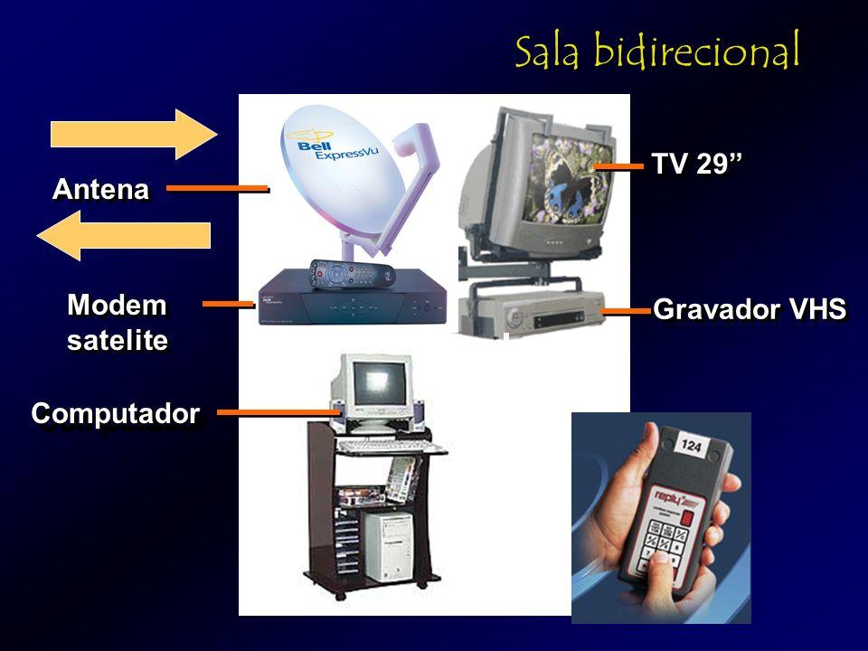 Sala bidirecional TV 29 Antena Modem satelite Gravador VHS Computador