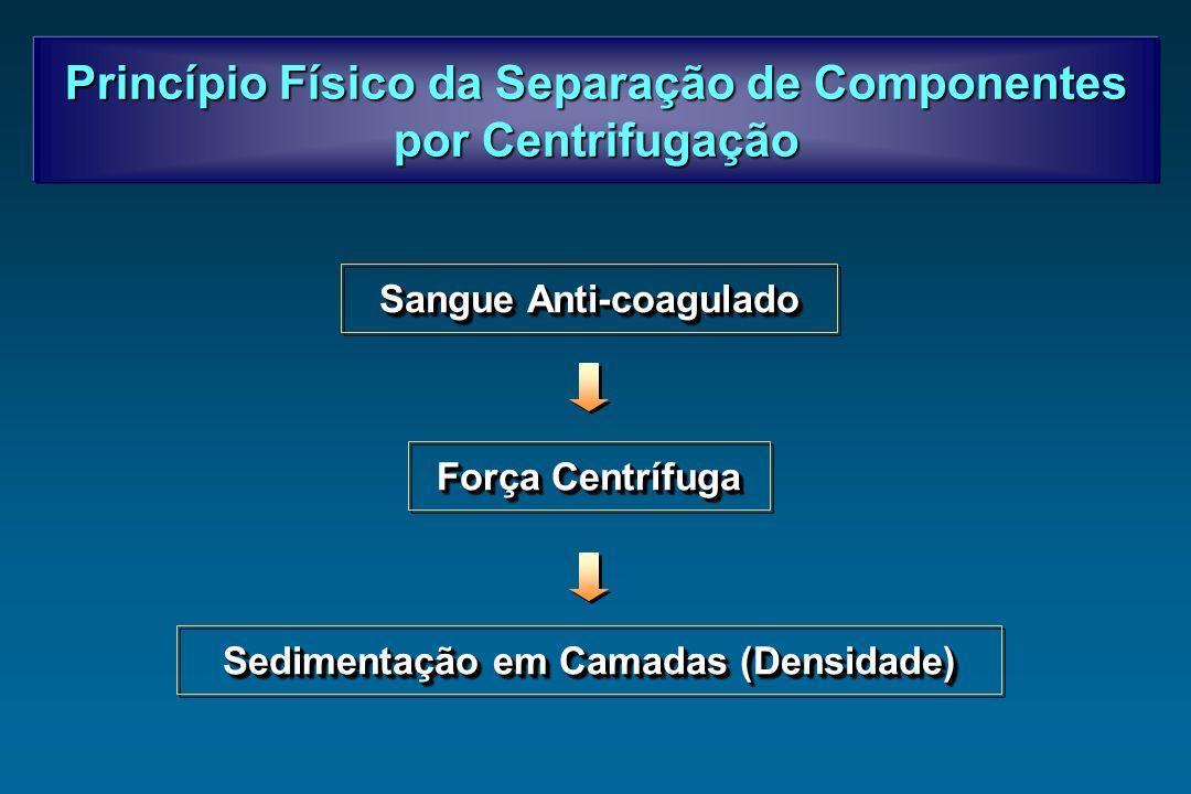 Princípio Físico da Separação de Componentes por Centrifugação