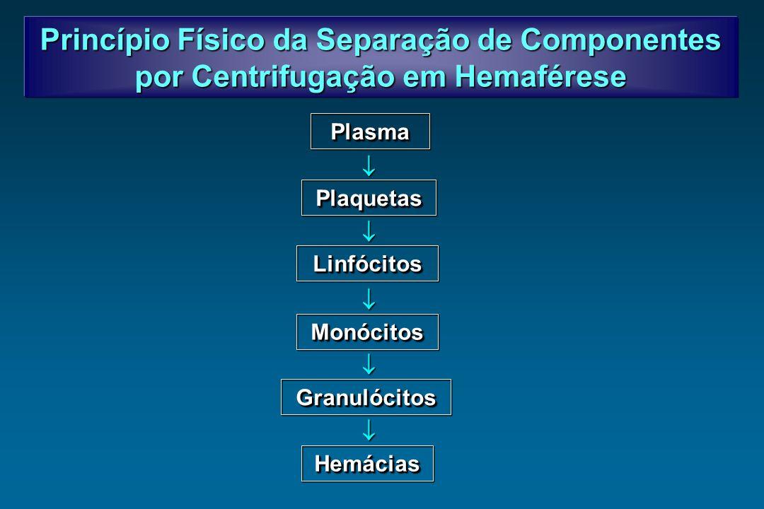 Princípio Físico da Separação de Componentes por Centrifugação em Hemaférese