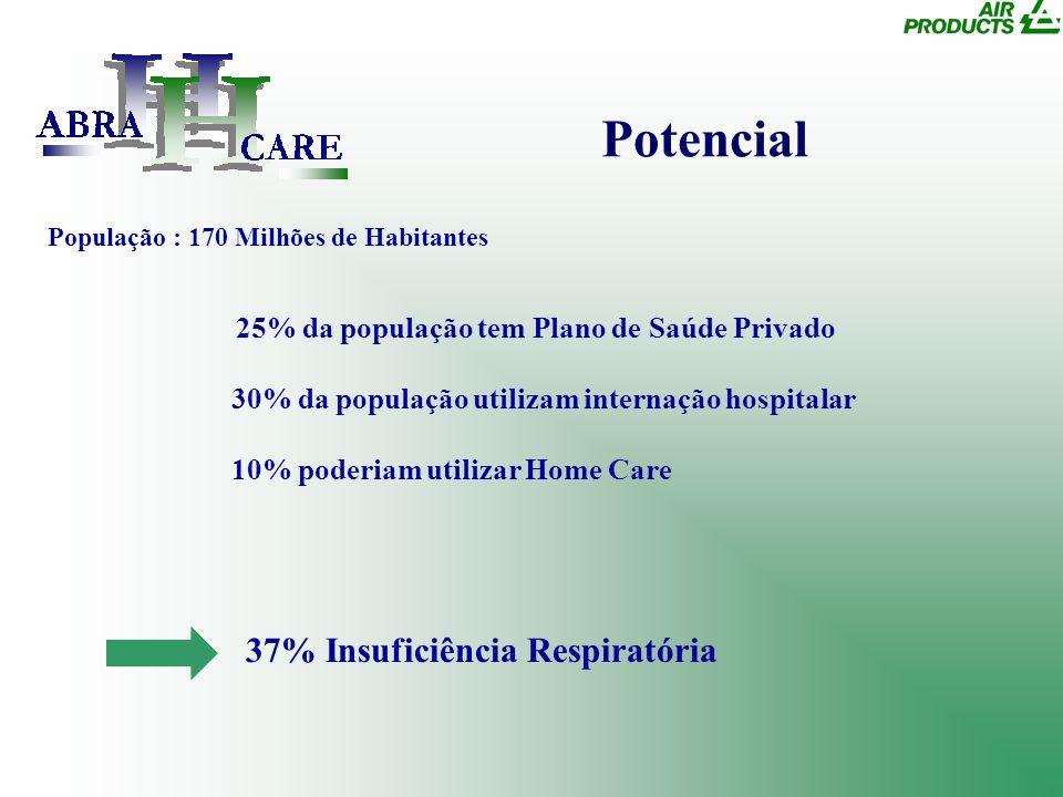 Potencial 30% da população utilizam internação hospitalar