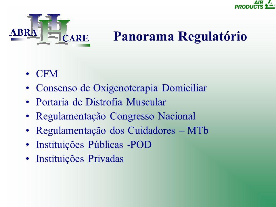 Panorama Regulatório CFM Consenso de Oxigenoterapia Domiciliar